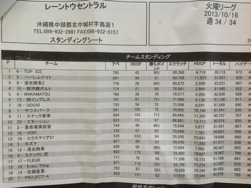 リーグ成績表